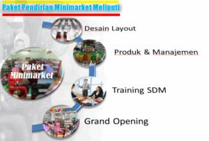 Konsultan Minimarket